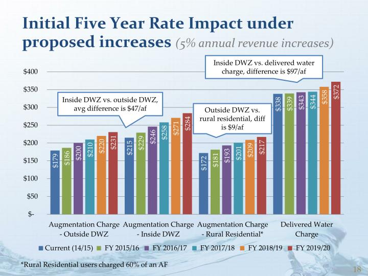Initial Five Year Rate Impact under proposed increases