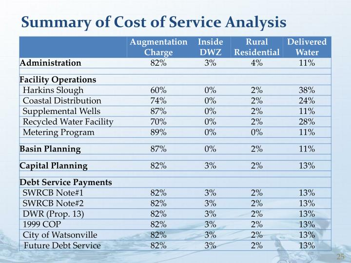Summary of Cost of Service Analysis