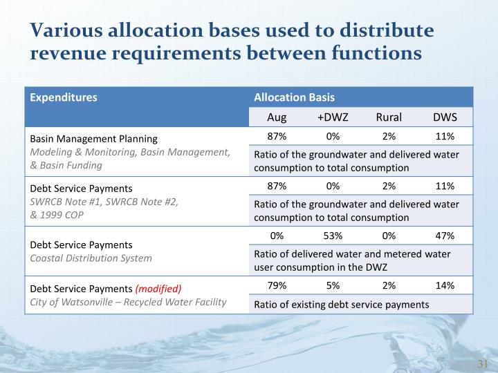 Various allocation bases used to distribute revenue requirements between functions