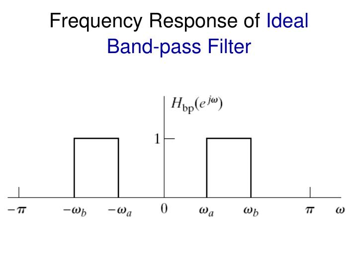 Frequency Response of