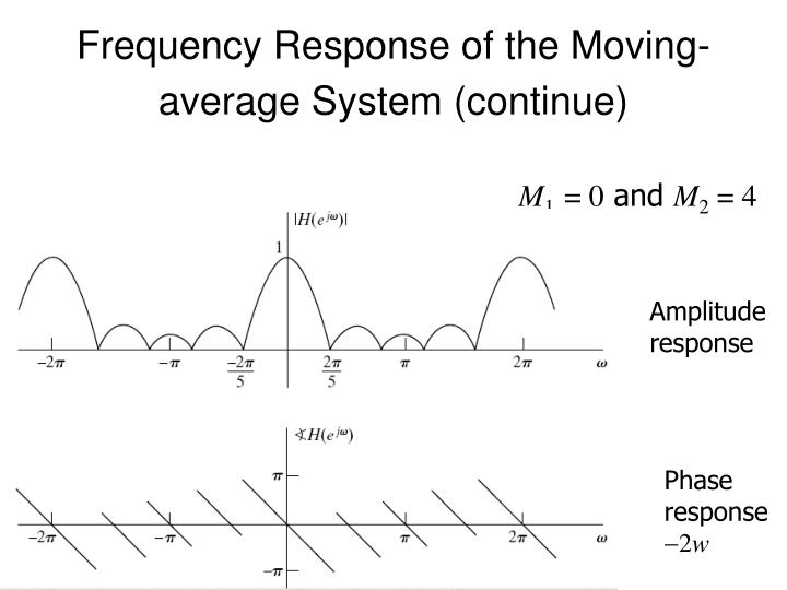 Frequency Response of the Moving-average System (continue)