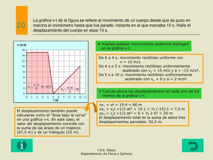 La gráfica v-t de la figura se refiere al movimiento de un cuerpo desde que se puso en marcha el cronómetro hasta que fue parado, instante en el que marcaba 10 s. Halla el desplazamiento del cuerpo en esos 10 s.