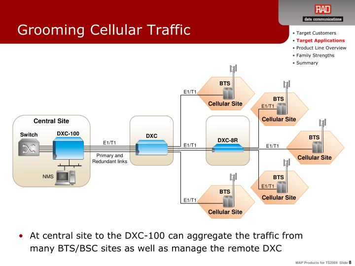 Grooming Cellular Traffic