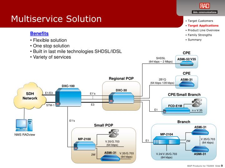 Multiservice Solution