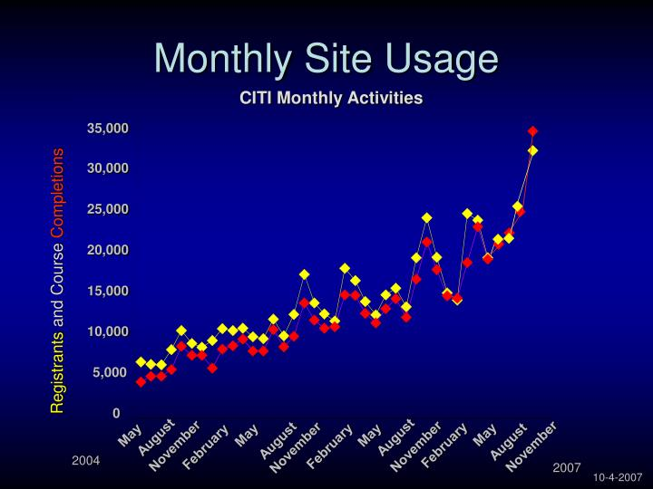 Monthly Site Usage