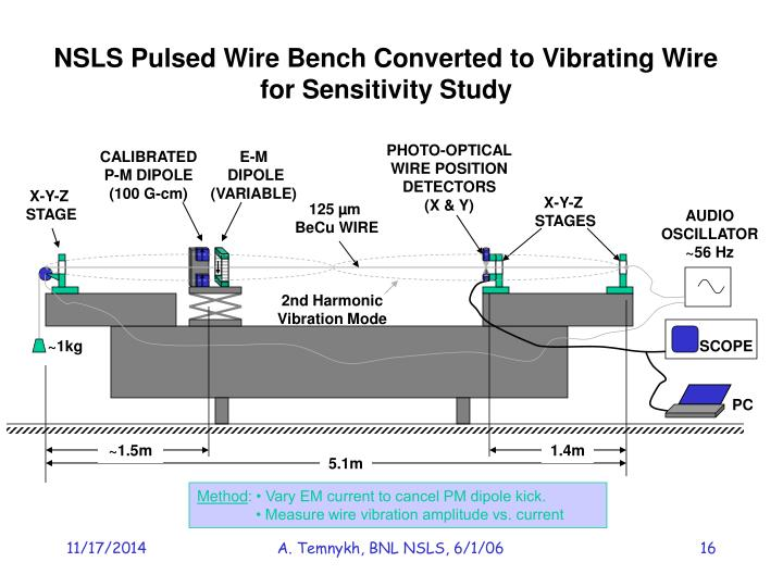 NSLS Pulsed Wire Bench Converted to Vibrating Wire
