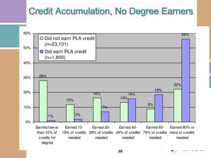 Credit Accumulation, No Degree Earners