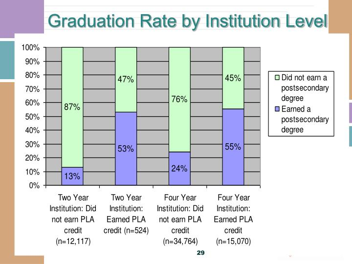 Graduation Rate by Institution Level