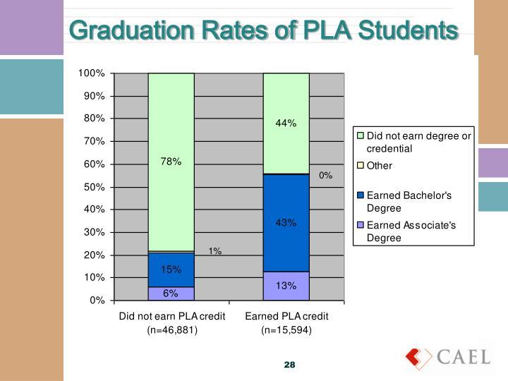 Graduation Rates of