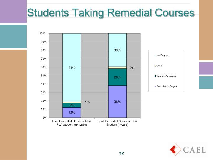 Students Taking Remedial Courses