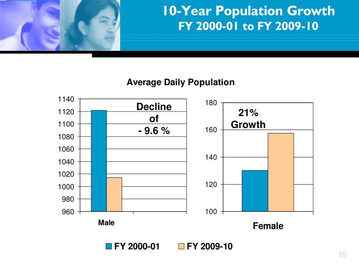 10-Year Population Growth