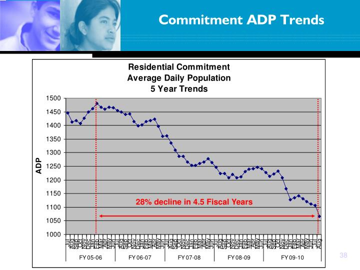 Commitment ADP Trends