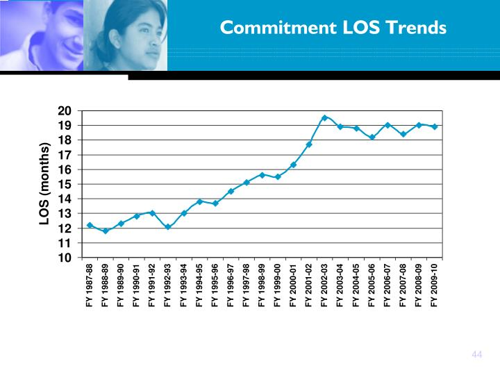 Commitment LOS Trends