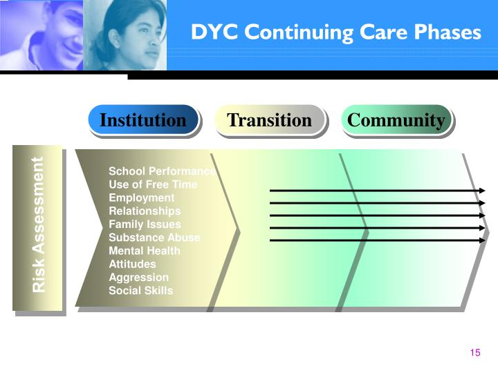 DYC Continuing Care Phases