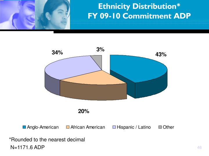 Ethnicity Distribution*