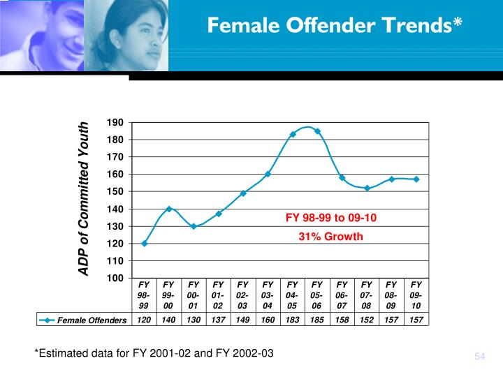 Female Offender Trends*