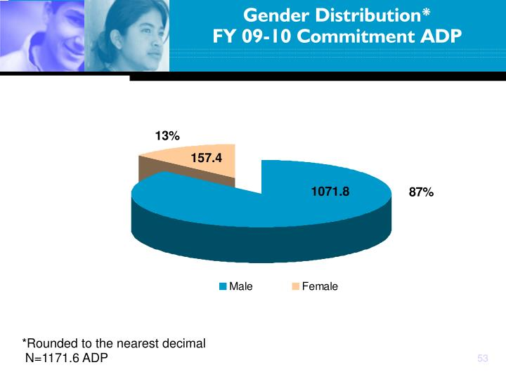Gender Distribution*
