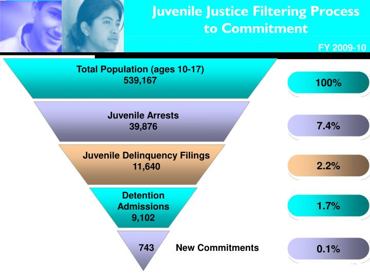 Juvenile Justice Filtering Process to Commitment