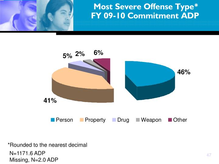 Most Severe Offense Type*