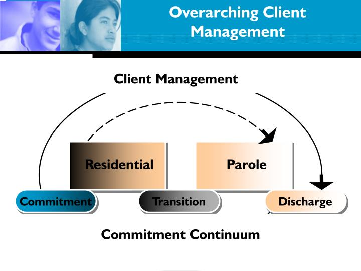 Overarching Client Management