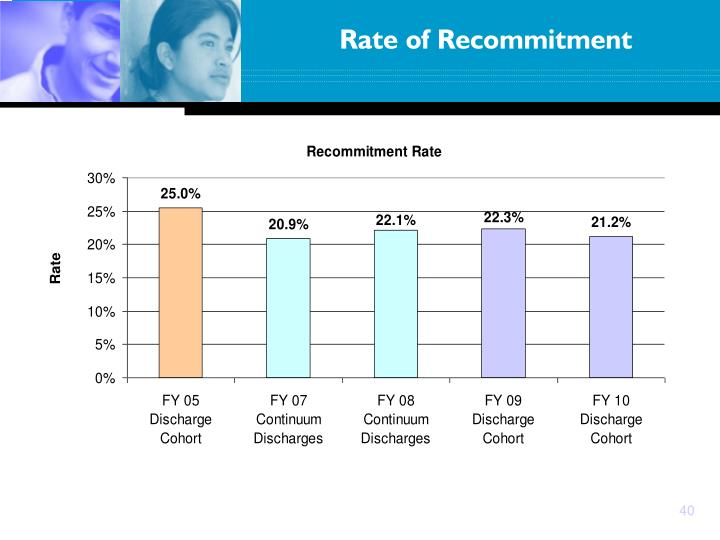 Rate of Recommitment