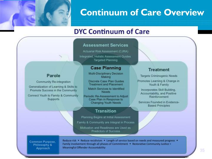 Continuum of Care Overview