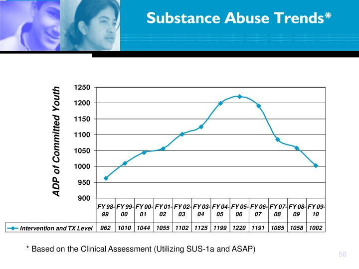 Substance Abuse Trends*