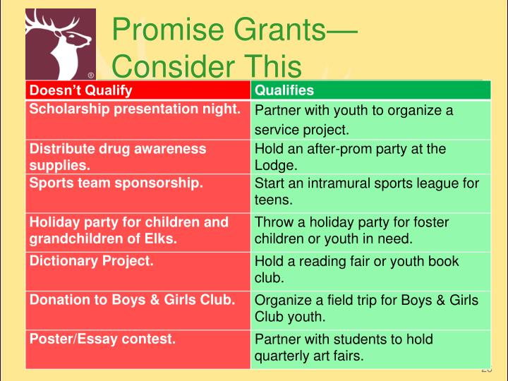 Promise Grants—Consider This