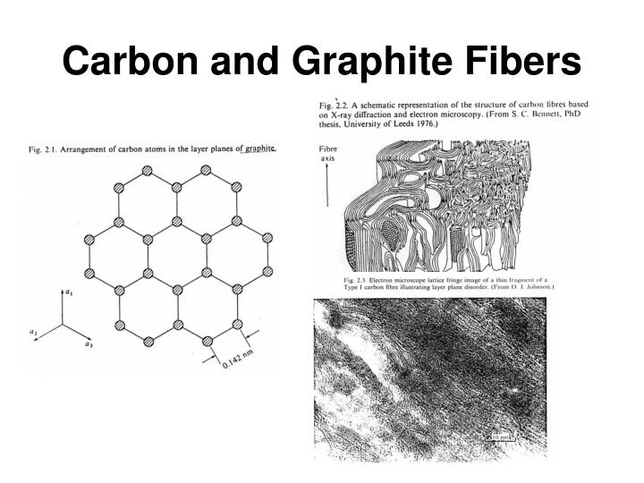 Carbon and Graphite Fibers