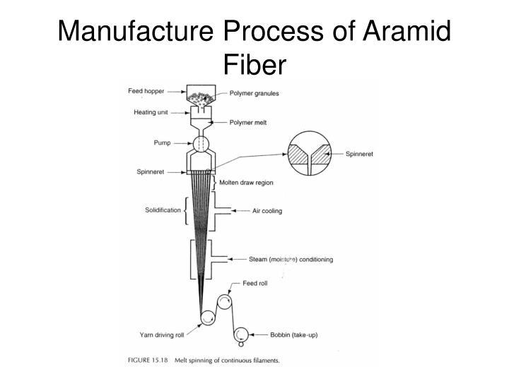Manufacture Process of Aramid Fiber