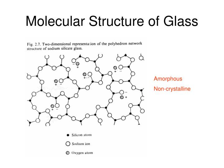 Molecular Structure of Glass