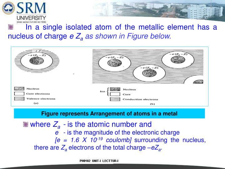Figure represents Arrangement of atoms in a metal