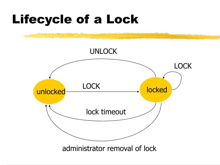Lifecycle of a Lock