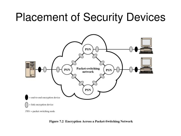 Placement of Security Devices