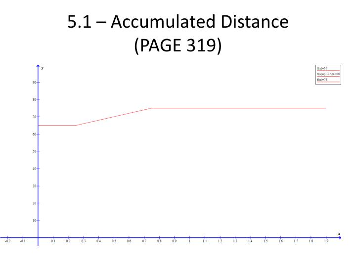 5.1 – Accumulated Distance