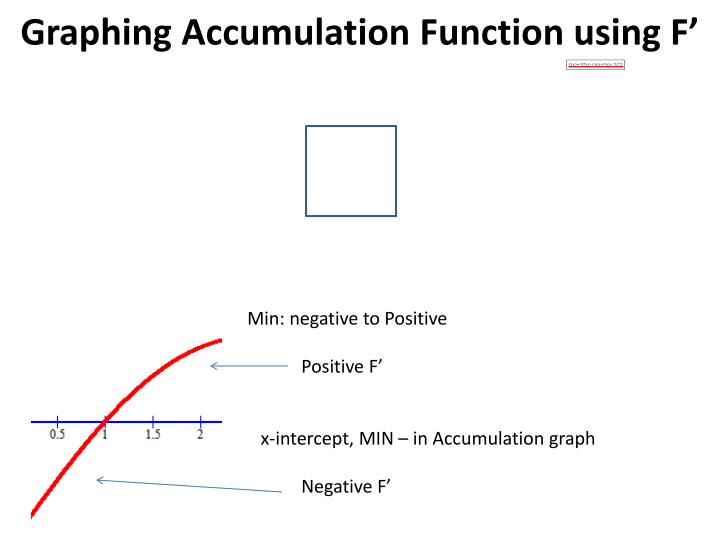 Graphing Accumulation Function using F'