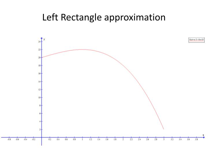 Left Rectangle approximation