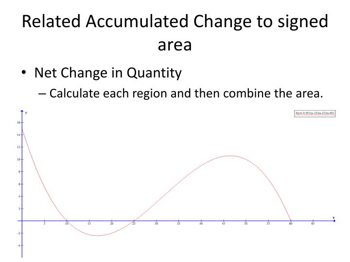 Related Accumulated Change to signed area
