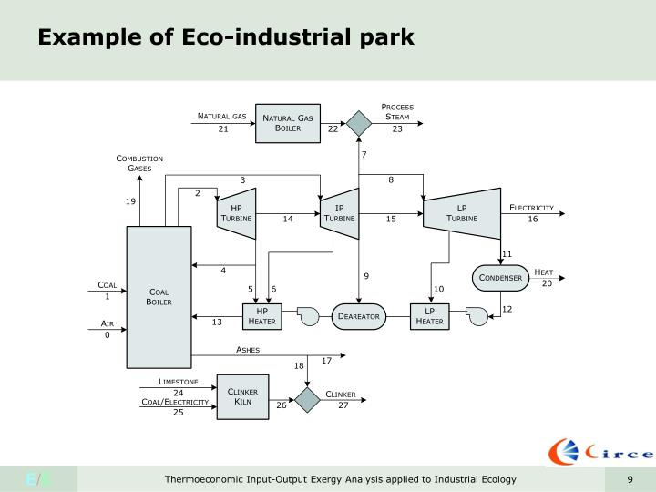 Example of Eco-industrial park