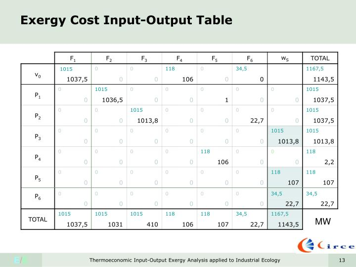 Exergy Cost Input-Output Table