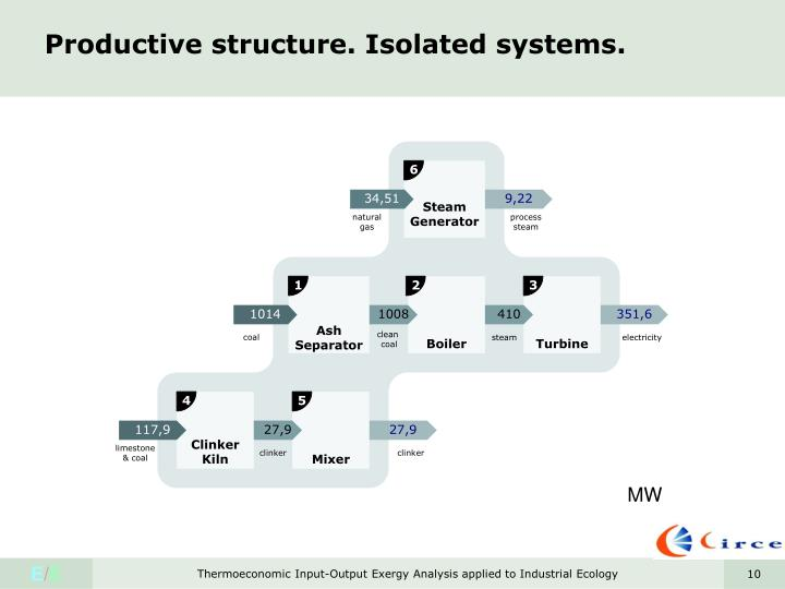 Productive structure. Isolated systems.