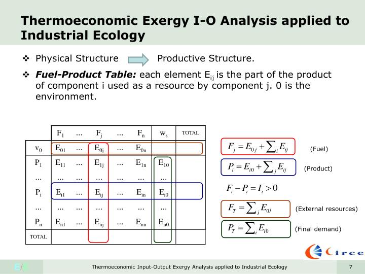 Thermoeconomic Exergy I-O Analysis applied to Industrial Ecology