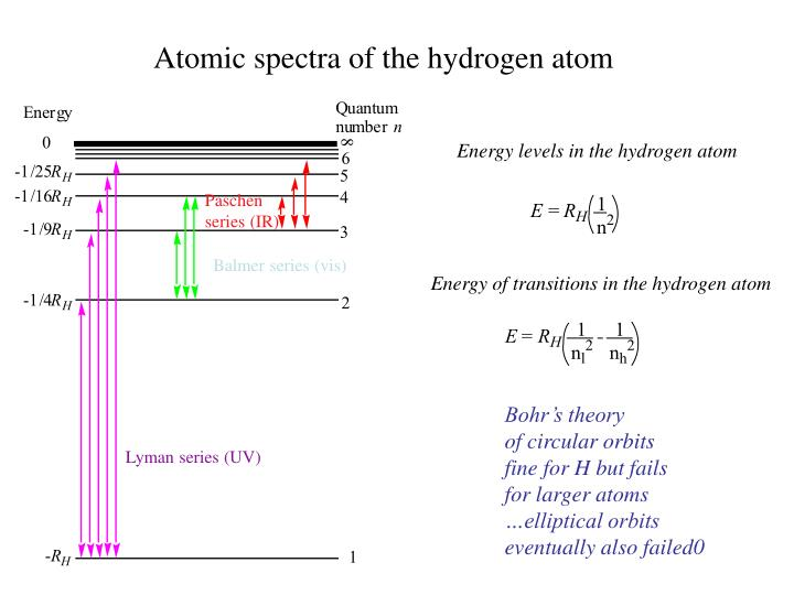 Energy levels in the hydrogen atom