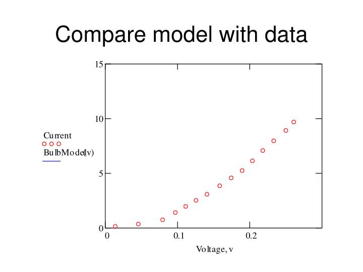 Compare model with data