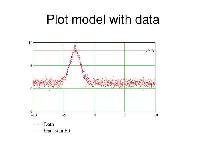 Plot model with data