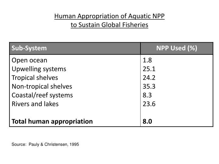 Human Appropriation of Aquatic NPP