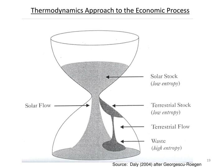 Thermodynamics Approach to the Economic Process