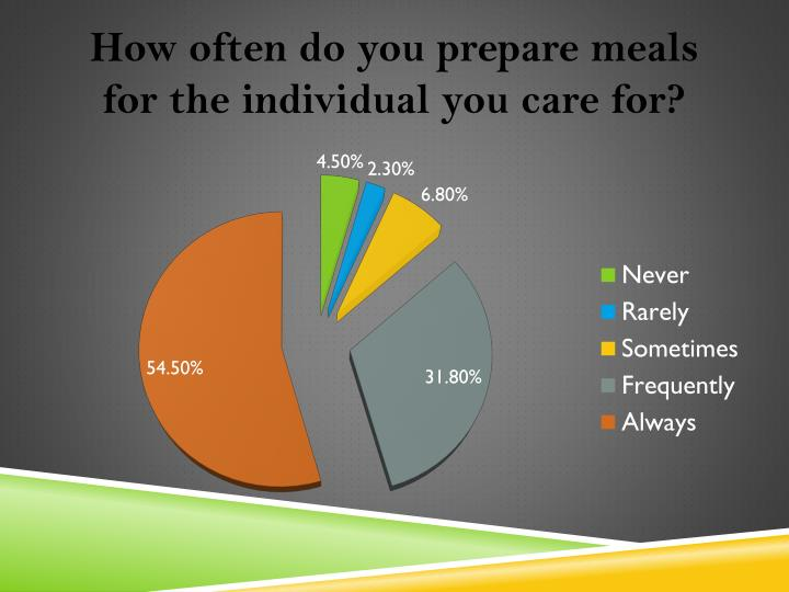 How often do you prepare meals for the individual you care for?