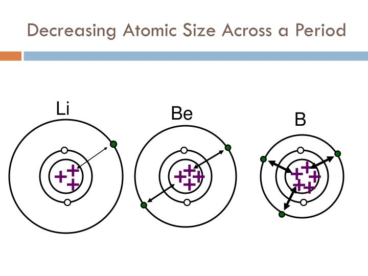 Decreasing Atomic Size Across a Period