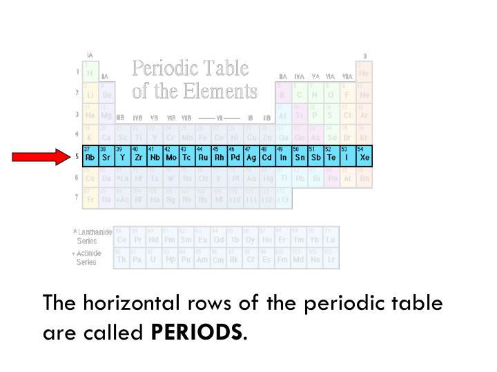The horizontal rows of the periodic table are called